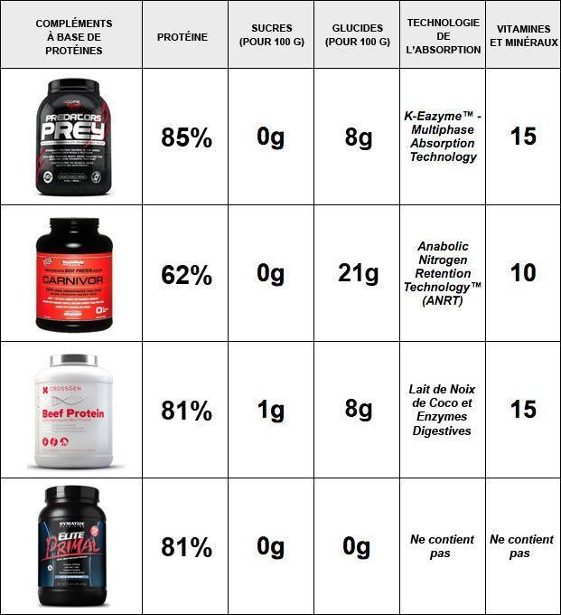 Protéine de Bœuf vs. Protéine de Whey : quelle est la meilleure ?