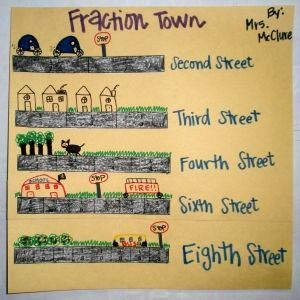 Fraction Town - Great visual!Second Math, Classroom Math, Fractions Activities, Math Fractions, Math Ideas, Math Schools, Math Boards, Fractions Town, Classroom Ideas