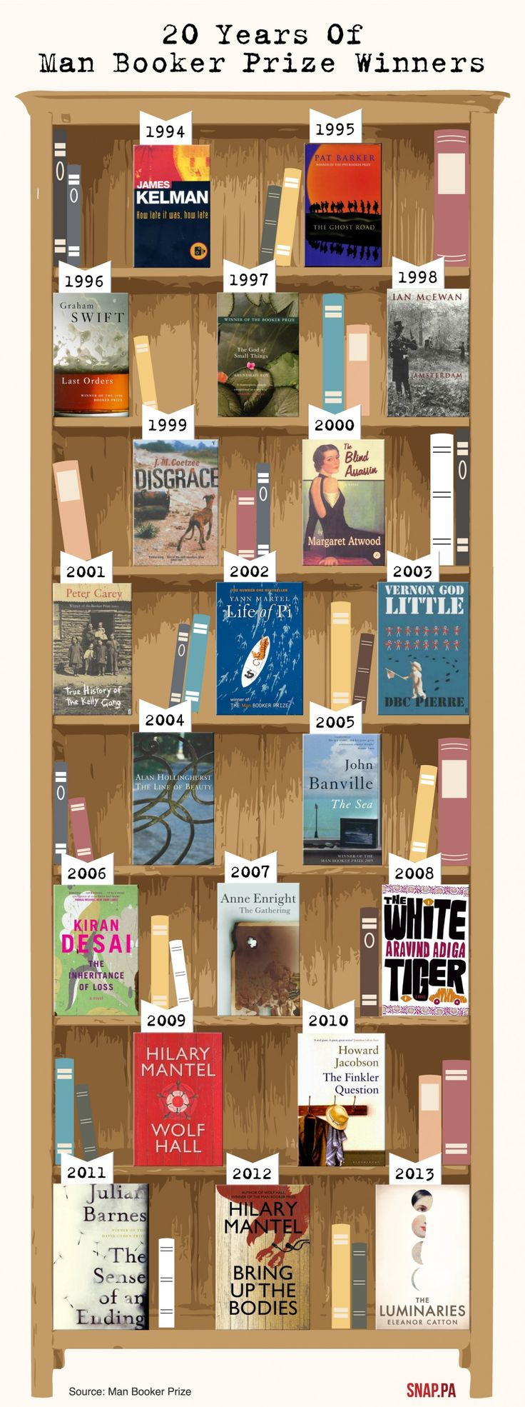 Love this! The last 20years of Man Booker prize winners arranged on a bookcase! So hard to pick a favourite!