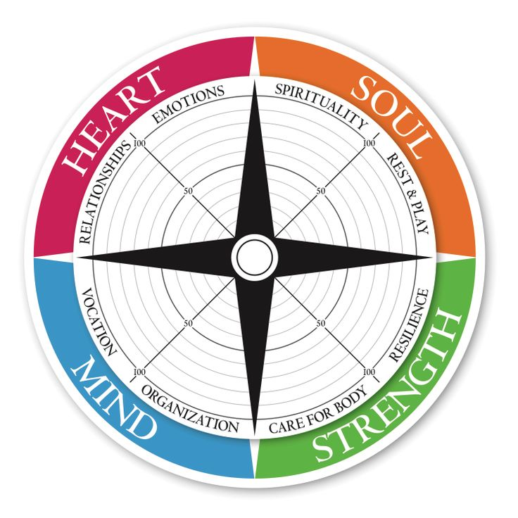 Living compass assessment tools therapy tools compass