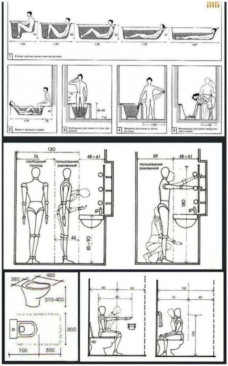 Tout Pour La Salle De Bain ces dessins nous indiquent les distances à respecter pour