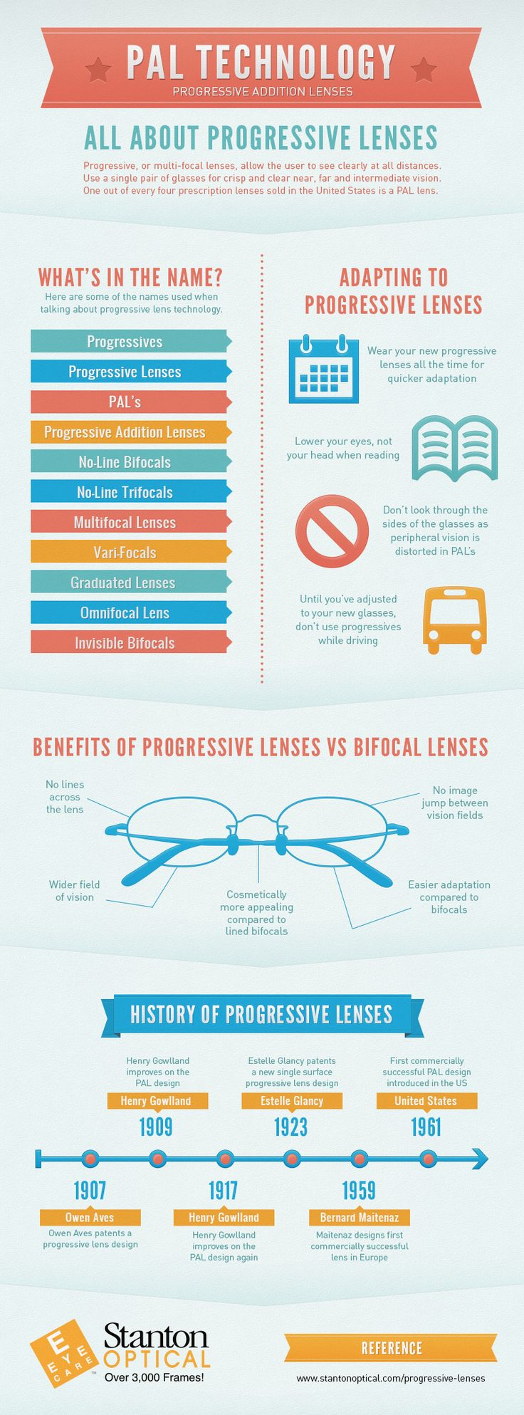 Amazing facts about glasses and lenses