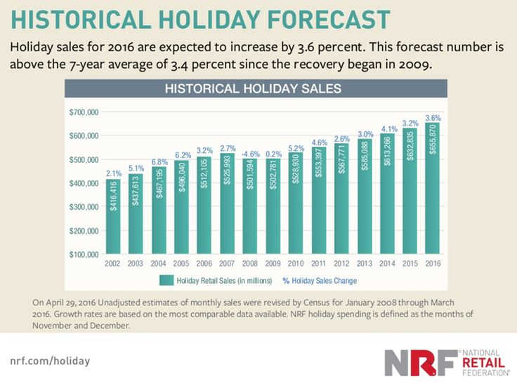 Election, Ecommerce Impact Holiday Shopping Predictions for 2016 / smallbiztrends.com