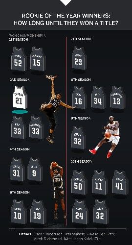 Spurs Tim Duncan NBA Career Stats. #GoSpursGo #SpursNation #TimDuncan