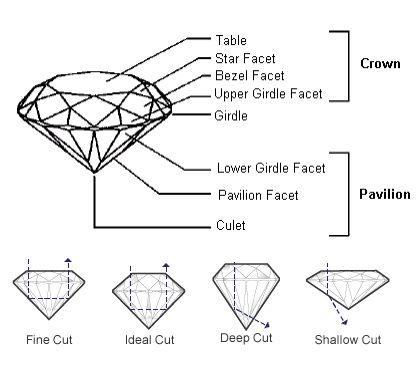 Image result for 4c diamond