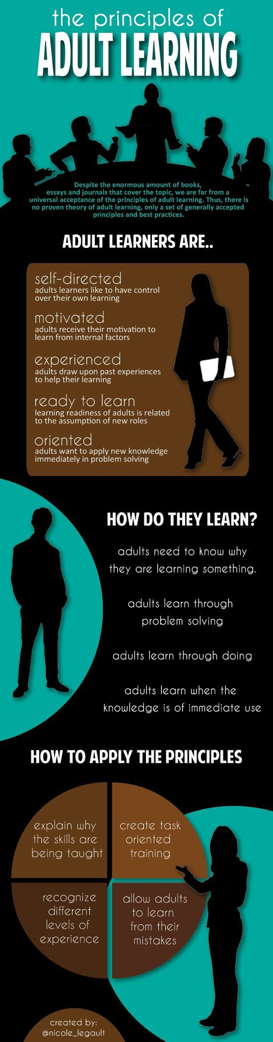 best ideas about higher education teaching a simple infographic providing an overview of the principles of adult learning by nicole legault