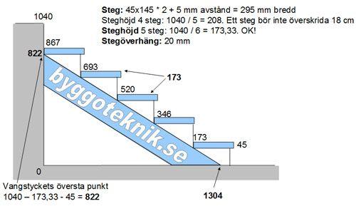 Här visar jag steg för steg hur jag beräknar och bygger en trappa.