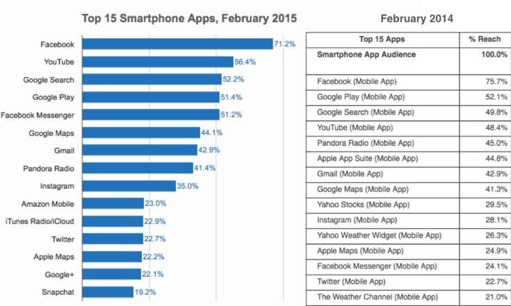 Back to the comScore data; I've compared the firm's Top 15 Apps charts from February 2014 and 2015. Apps that appear in 2015 that were not on the list the year before include Amazon, Google+ and Snapchat (just entering the chart). Apps that were there in 2014 but are no longer include Yahoo Stocks, Yahoo Weather and the Weather Channel app.