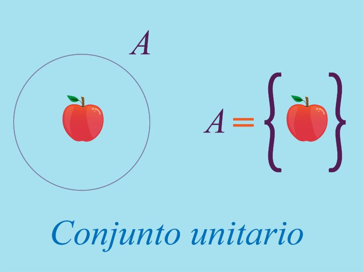 Conjuntos - Distintas representaciones del conjunto unitario A.