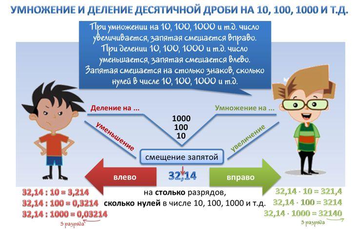 Правило умножения и деления десятичной дроби на 10, 100, 1000 ит.д.