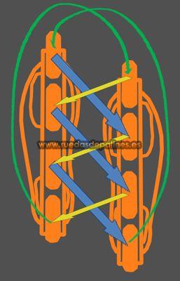 Cómo rotar las ruedas de patines. ROTACIÓN Y CAMBIO - Comprar Ruedas de Patines baratas en linea, inline, agresivo... Todo lo que necesitas saber de ruedas de patines en línea para rollers.   Ruedas de patines baratas España Madrid