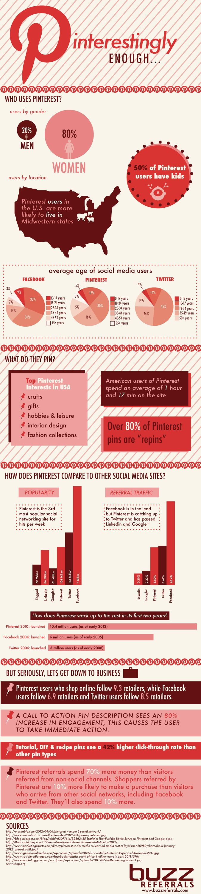Pinterest: 80% of users are women