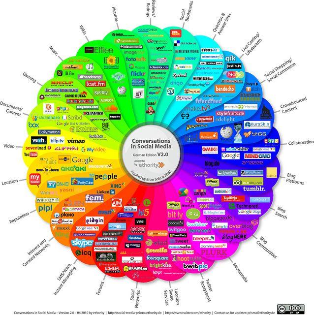 Die Wahl des richtigen Kanals ist mehr als die Frage Twitter oder Facebook. Einen kurzen Ueberblick ueber die Vielzahl der Angebote und Moeglichkeiten in den einzelnen Zweigen der neuen Medien bietet diese Grafik.  Sie zeigt: SocialMediaMarketing ist Expertensache.