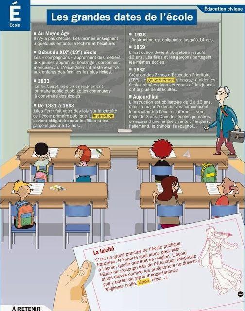 Les grandes dates de l'école