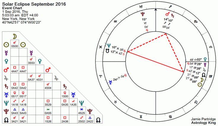 Solar Eclipse September 2016 Astrology