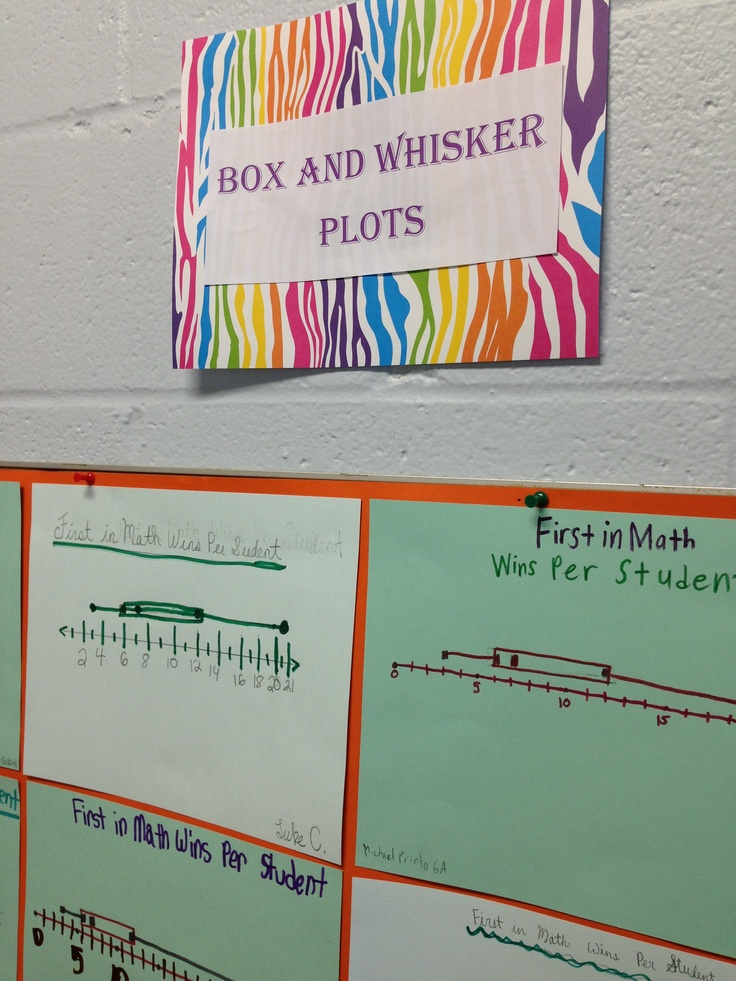 box and whisker plot how to make