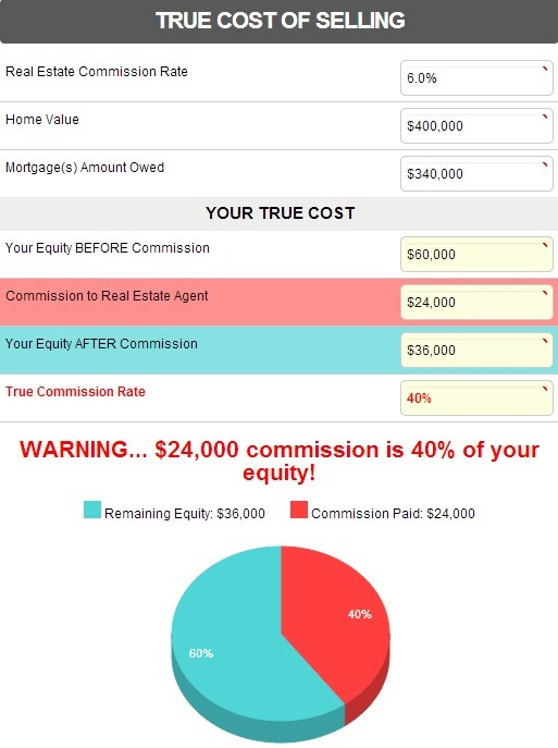 """True cost of selling your home!  Why you should """"Sell your house, pay yourself"""""""