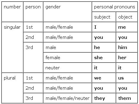 Personal Pronouns - Object.