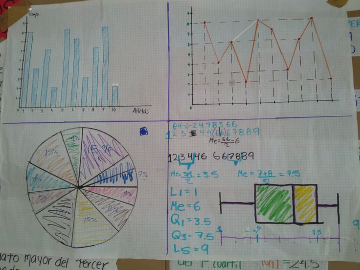 Material didáctico distintos tipos de Gráficas  (Miércoles)