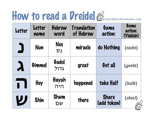 Printable dreidel rules, letter names and meanings. (Handy to show kids when making or playing dreidel.)