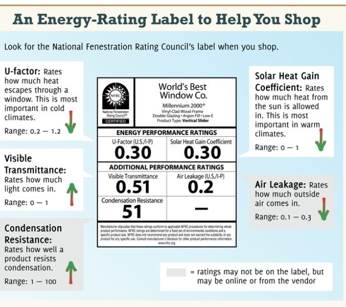 17 best infographics images on pinterest info graphics for Window energy ratings
