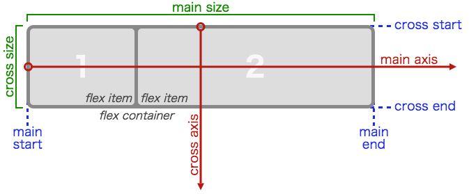 CSSプロパティの1つであるdisplayはCSSレイアウトに用いるプロパティの中でも極めて重要なものです。block、inline、none、さらにtableやinline-blockは今ではかなり一般的になってきました。一方新たに登場したflexやgridはレイアウト用に作られたものです。これらについて紹介します。