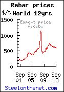 reinforcing bar - rebar export fob prices - steel price history chart