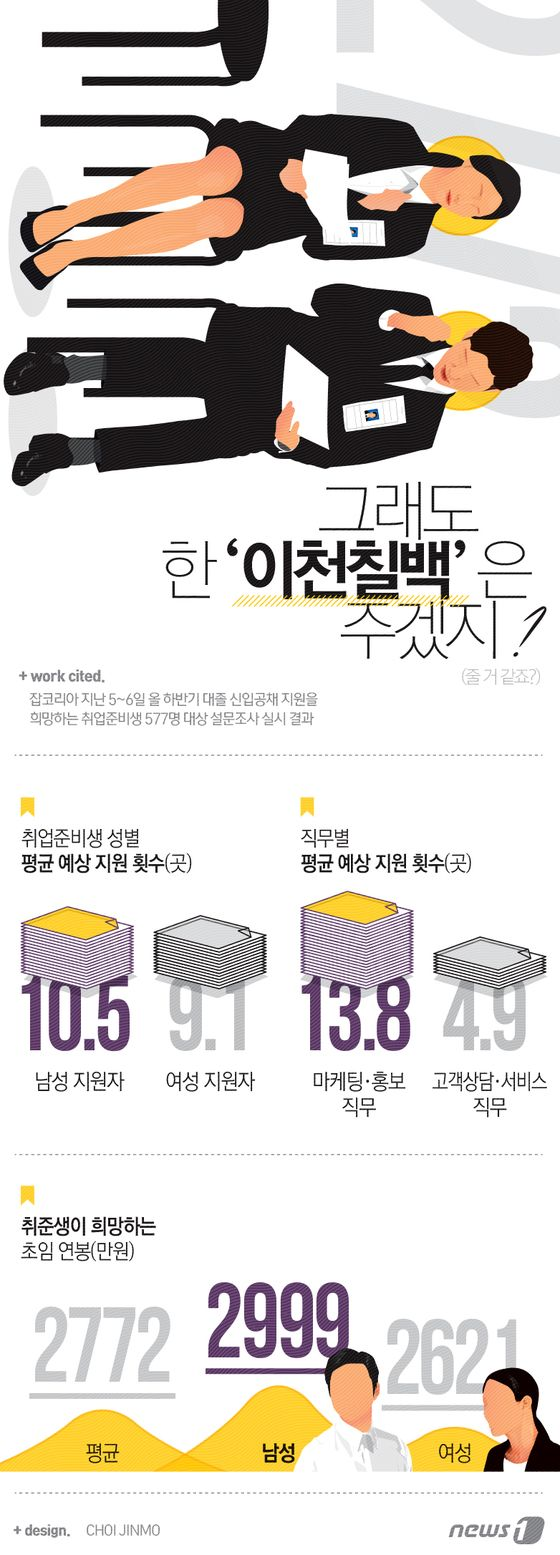 [그래픽뉴스]취준생 '희망연봉' 2772만원