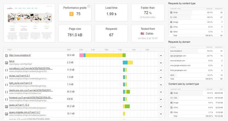 Pingdom website speed test permette di testare la velocità di caricamento di un sito web analizzando i file caricati per singola voce