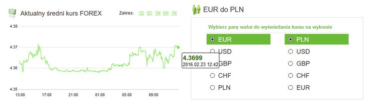 Amronet.pl. Waluty, 23.02.2016 Dolar i frank w górę. We wtorek na rynku walutowym obserwujemy trend wzrostowy kursów dolara amerykańskiego i franka szwajcarskiego. Więcej na www.amronet.pl. Ekspert Amronet.pl.