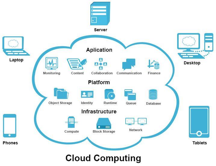Krtya Provide Microsoft Azure Amazon Web Service Aws