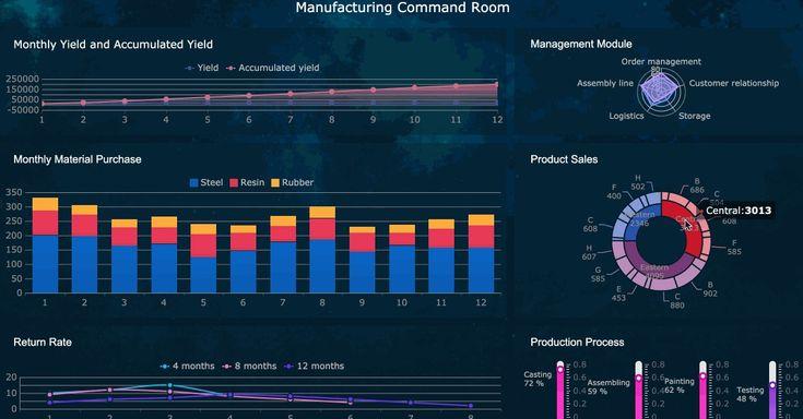 Pin On Data Visualization And Dashboard