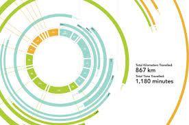 Image result for information design