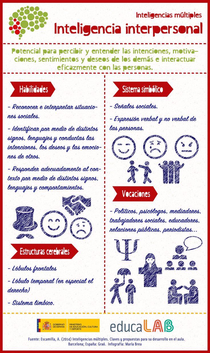 Inteligencia Interpersonal   Ideas clave   Material del curso INTEF167   MOOC INTEF