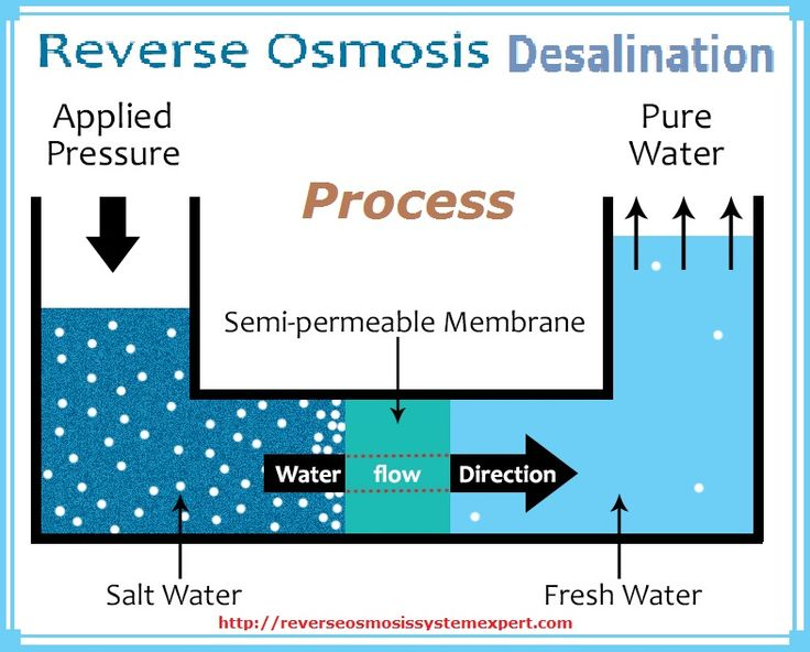 Reverse osmosis desalination, in simplest terms, is a process of making saline water usable. This is done by separating salt from the saline water. This technology can reduce salinity of water from 4,000 ppm to 400 ppm.