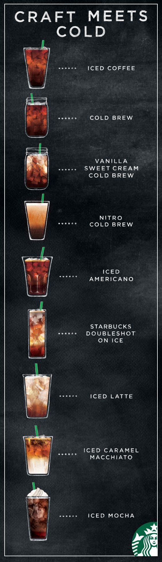 Nine different ways to enjoy handcrafted, cold coffee perfection. Explore Starbucks iced coffee and iced espresso lineup and learn what makes each drink unique.