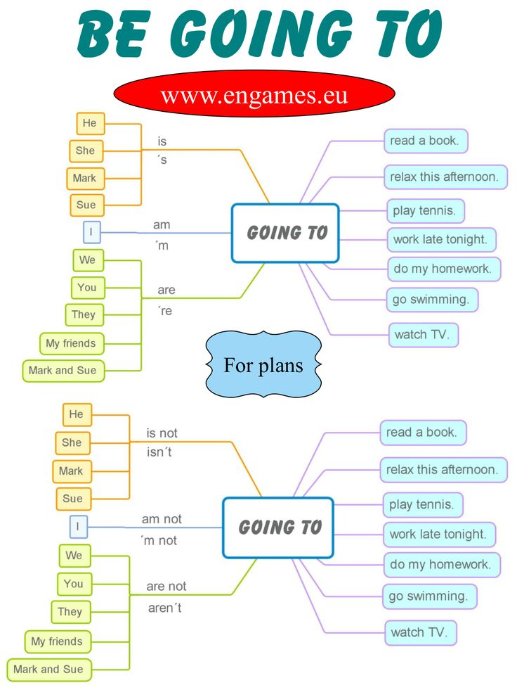 Be going to – Future plans