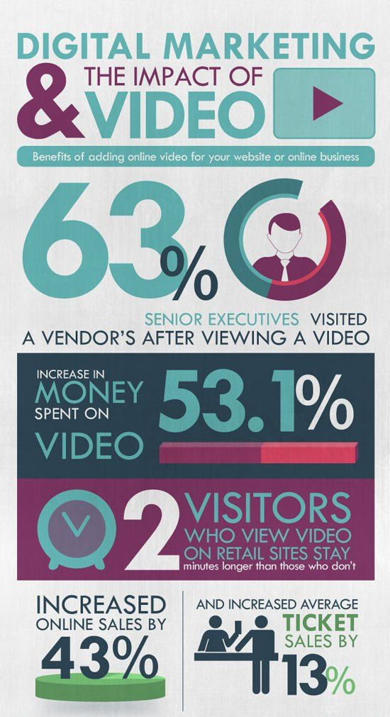 digital-marketing-and-the-impact-of-video