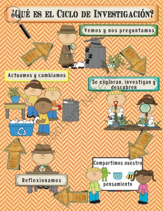 IB PYP Inquiry Poster Set in Spanish - Detective Theme for US paper from Celebrate Learning Designs on TeachersNotebook.com (5 pages)  - A fun detective-themed IB Inquiry Poster set in Spanish!