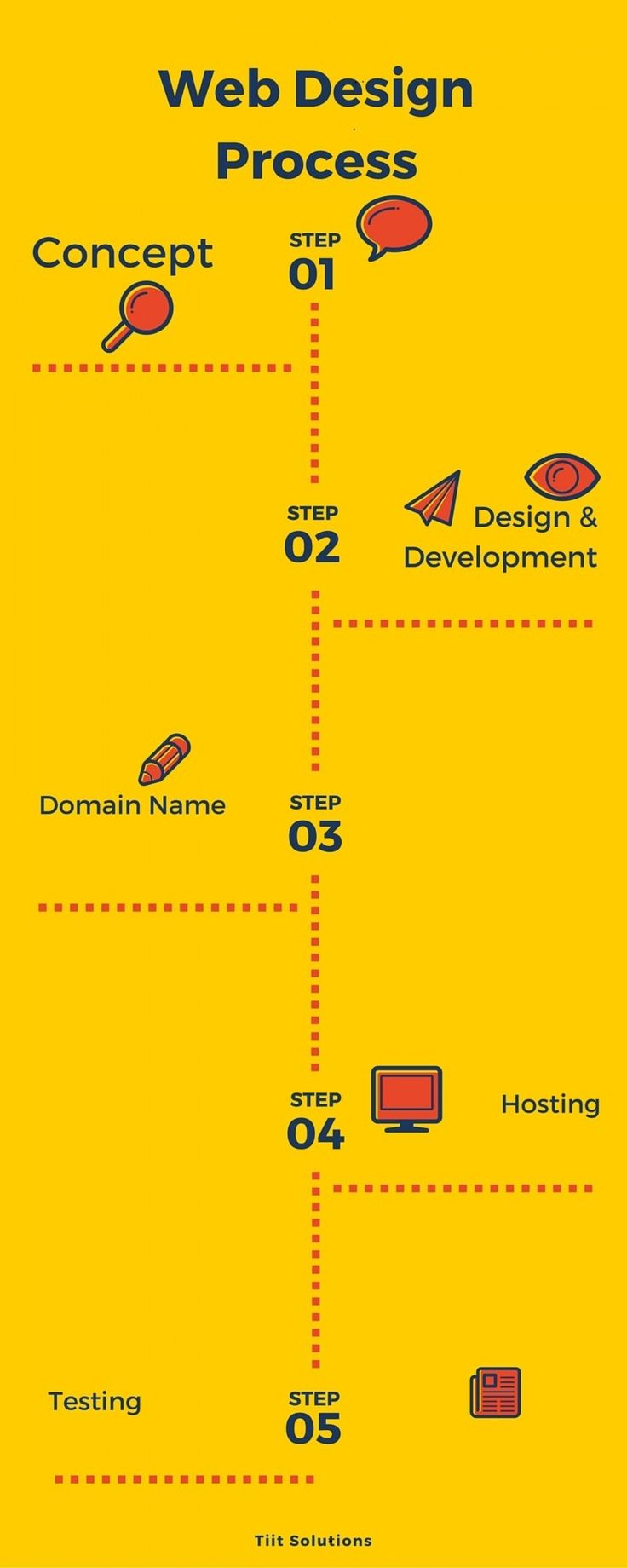 6 Phases #WebDesign Process You Should Follow