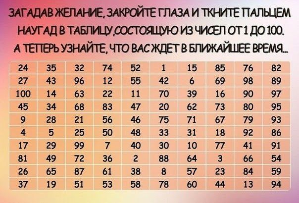 Закройте глаза, ткните пальцем наугад в таблицу. В какое число попали – таков и ответ :)       Результаты предсказания:  1. Успех скор...