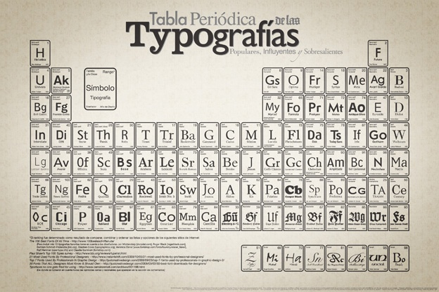 periodic table of typography