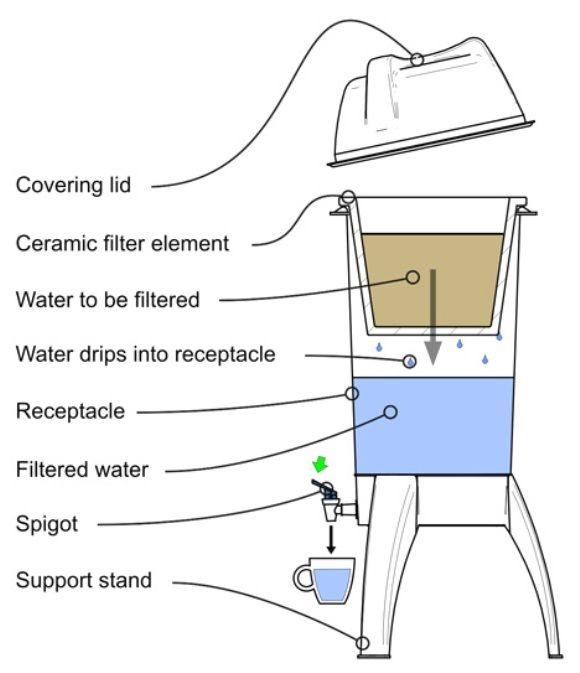 Simple Water Filtration System | The Potpaz Ceramic Water Filter system is a low cost solution to the ...