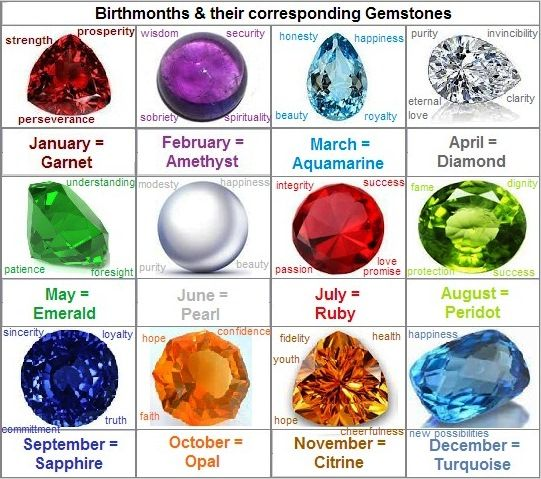 Birthstone Meanings And Myths Sharon S Things