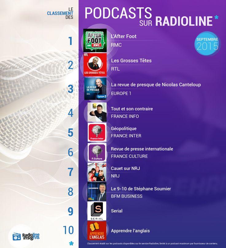 #RadiolineInsights présente les podcasts les plus écoutés sur Radioline au mois de septembre 2015 ! #infographie #radio #podcast #AfterFoot #RMC #RTL