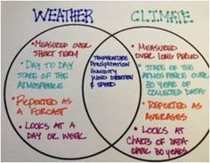 I would have my students make a venn diagram comparing weather and climate. Then we would discuss how weather and climate affect. AB