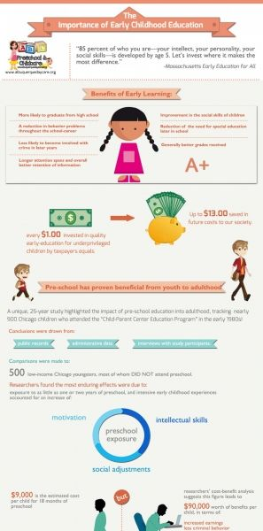 The Importance Of Pre School Education Infographic Infographic W