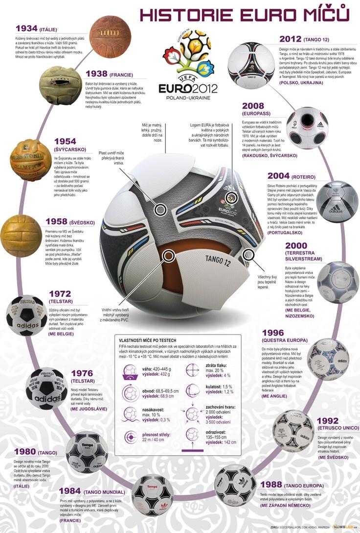 Euro 2012. Letošek byl hodně sportovní rok.
