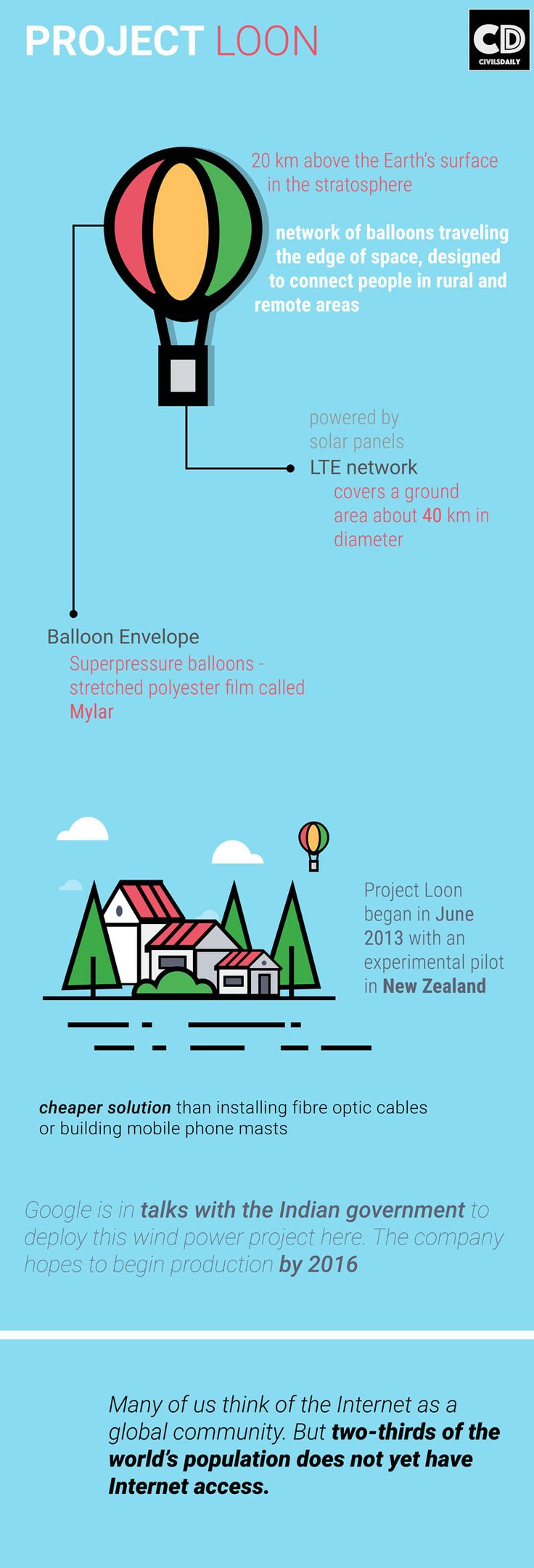 Google's Project Loon Balloon powered Projects