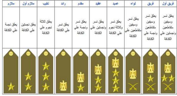 صور الرتب العسكرية في العراق من ملازم الى فريق اول اخبار العراق Grados Militares Militar